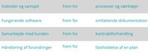projekt metoder - det agile manifest